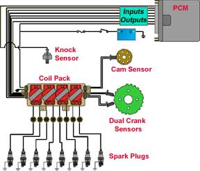 electronic ignition overview electronic ignition capacitive discharge ignition cdi transistor controlled ignition tci this guide explains the basic principals and theory behind